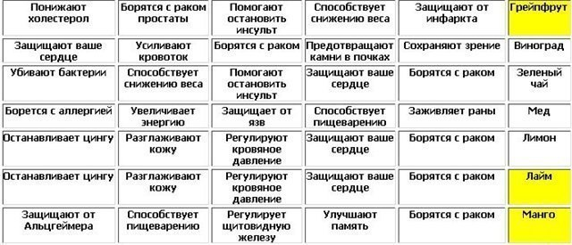 Таблицы полезных продуктов