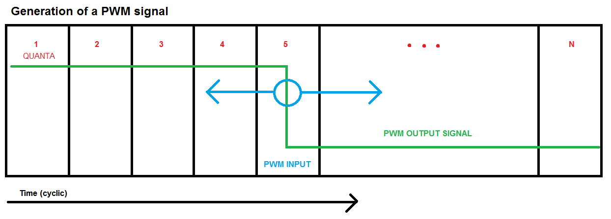 The Carrier Frequency: PWM VHDL Module