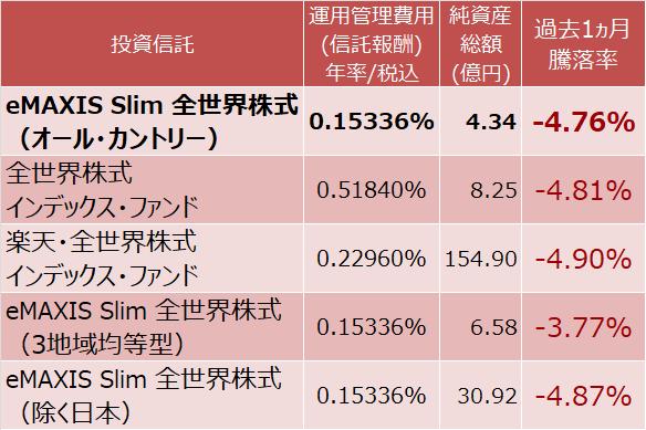 eMAXIS Slim 全世界株式(オール・カントリー)、全世界株式インデックス・ファンド、楽天・全世界株式インデックス・ファンド、eMAXIS Slim 全世界株式(3地域均等型)、eMAXIS Slim 全世界株式(除く日本)の騰落率