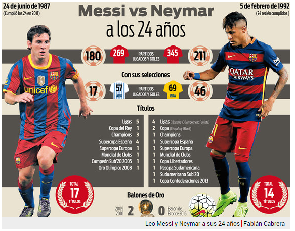 Leo Messi vs Neymar Jr