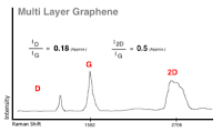 raman of multi layer graphene