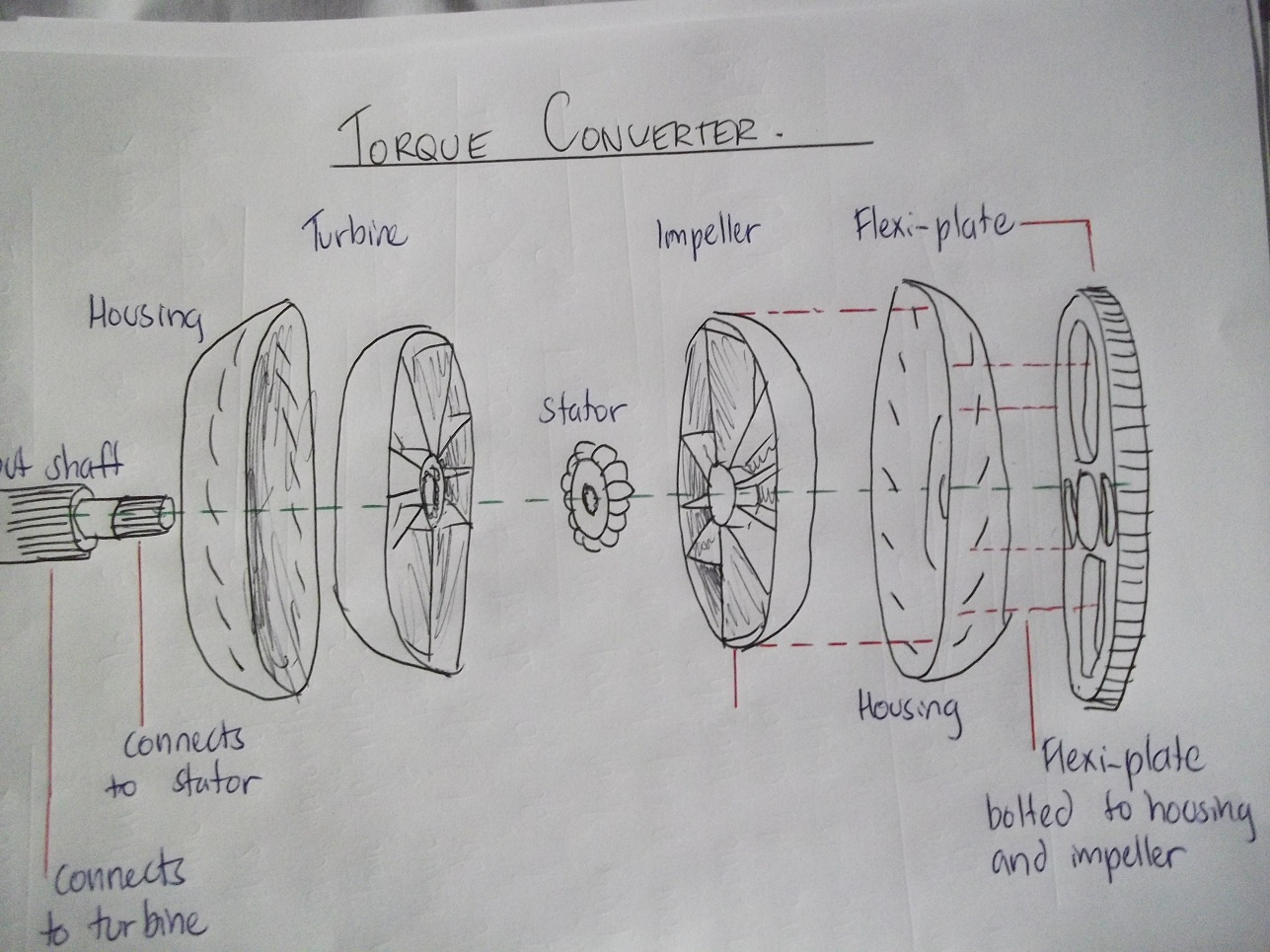 Curiosity Knowledge Power: Torque converters