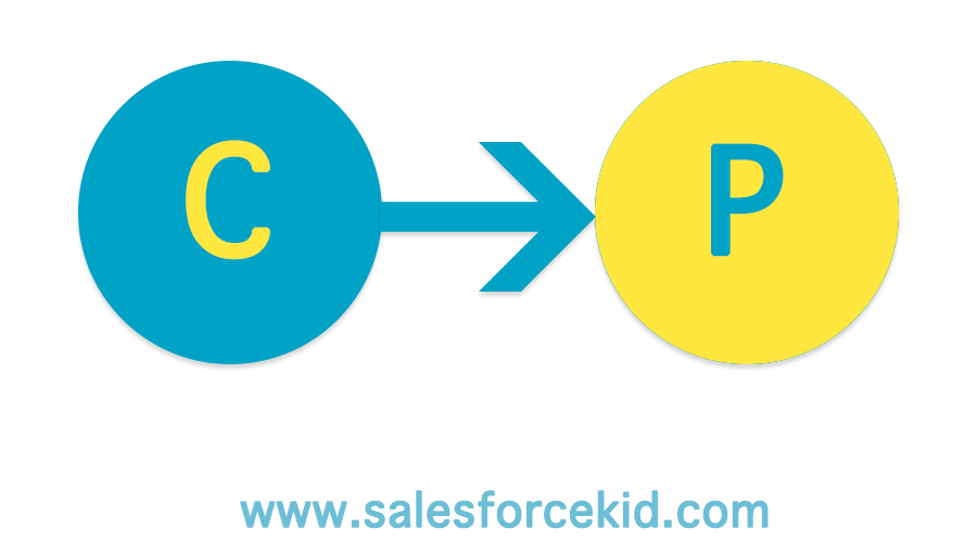 Salesforce SOQL   Relationship Queries - Part 2 - Salesforce Kid