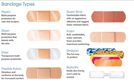 Bandage Types Useful Information