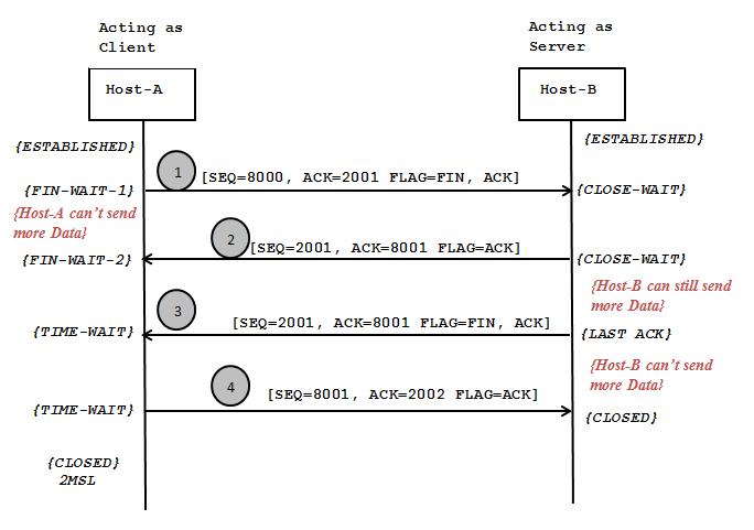 Diameter Protocol Explained: TCP Connection Termination