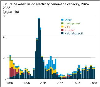 coal as percentage of energy used in America