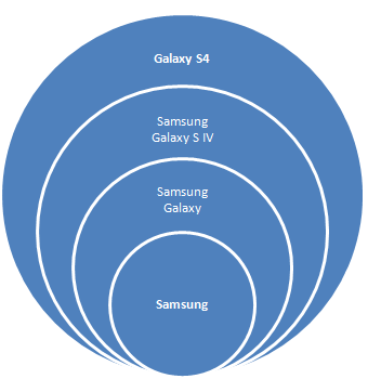 Samsung Galaxy S4: Record Selling Smartphone in Company's History