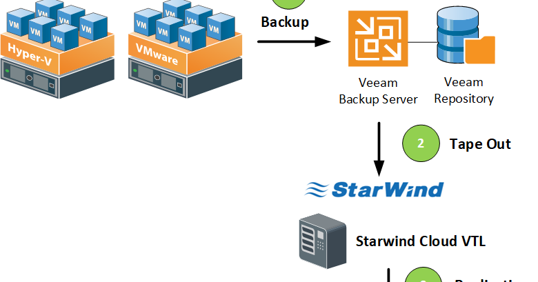 HYPER-V,SYSTEM CENTER AND AZURE: Tier to AWS Cloud Using
