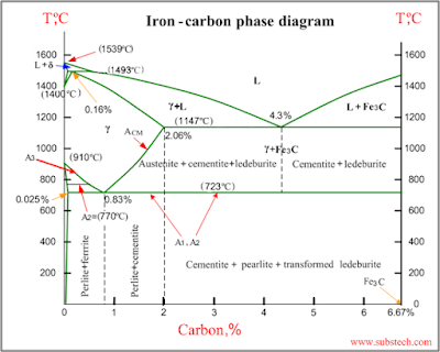 TPCE Mech Books: IRON CARBON Phase Diagram or Equilibrium ...