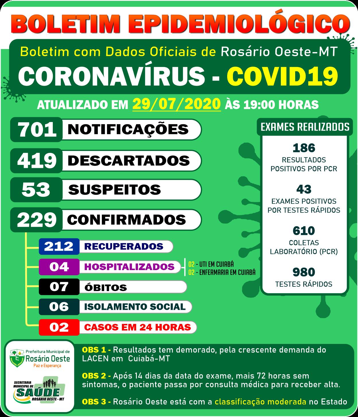 Rosário Oeste tem 4 pessoas internadas em Cuiabá por causa do vírus com Covid19.