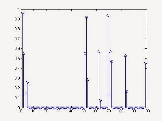 Matlab Stem Plot of Block Sparse Signal Thus Generated