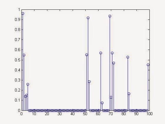 Matlab Stem Plot of Block Sparse Signal Thus Generated
