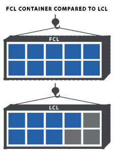 LCL and fCL
