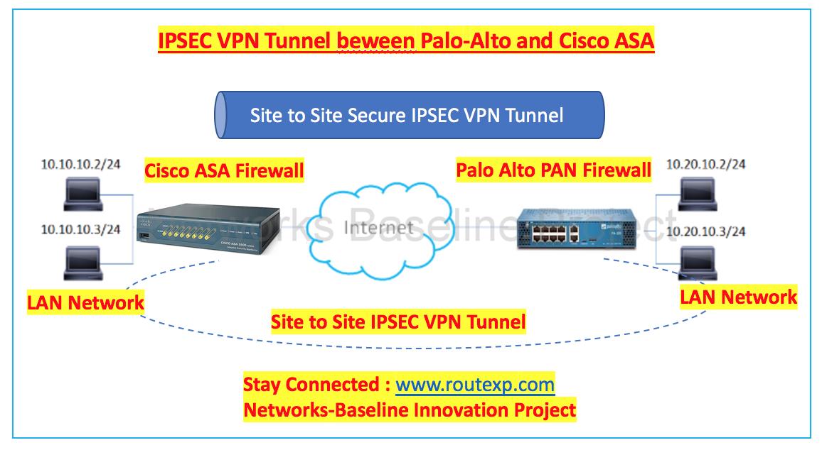 IPSEC tunnel between Cisco ASA and Palo-Alto PAN Firewalls - Route