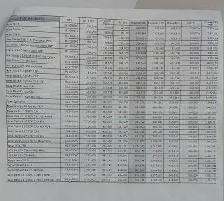 tabel kredit motor syariah amanah 1 tahun