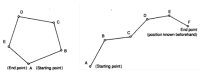 Fig.3. (a) A closed traverse that is geometrically and mathematically closed (b) Closed traverse that is geometrically open but closed mathematically.