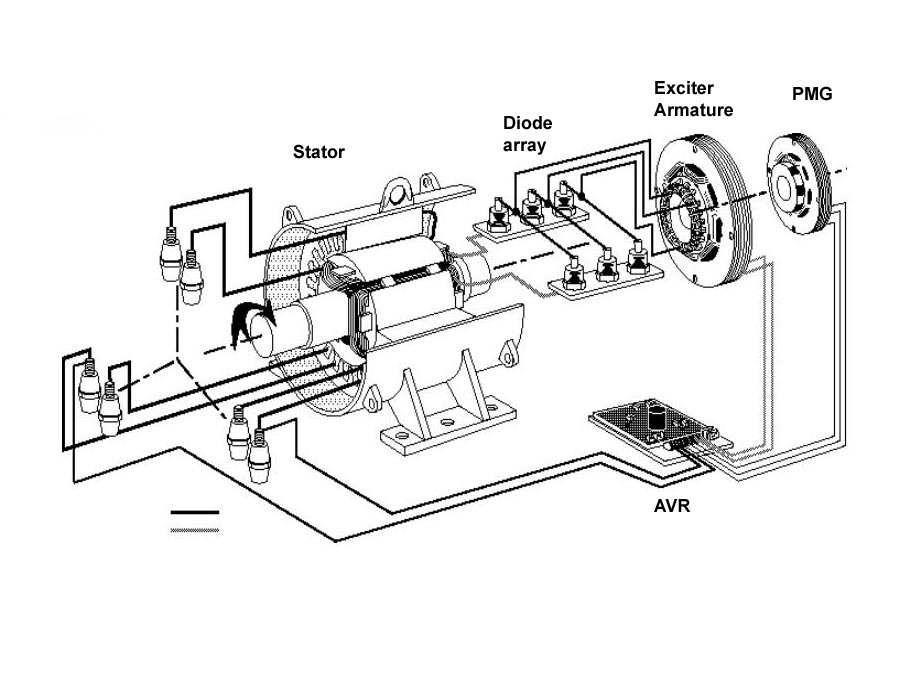 3 Phase Generator Diagram