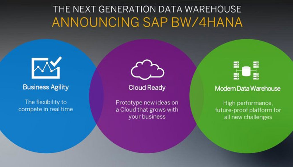 SAP Modernizes Data Warehousing with the Launch of SAP BW4HANA
