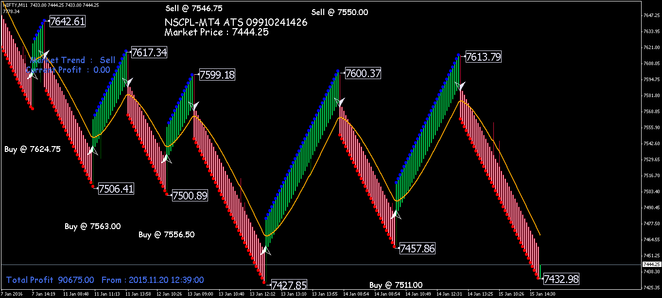 Renko Chart Indicator For MT4 (FREE DOWNLOAD) - Charts Software