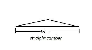 Types of camber-Sloped or Straight camber