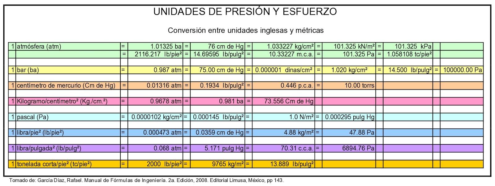 Farusac remoto conversiones de presi n y esfuerzo for Medidas en arquitectura pdf