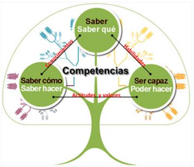 https://juandomingofarnos.wordpress.com/2016/04/18/que-es-el-aprendizaje-basado-en-competencias/