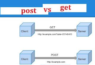 Bagaimana Mengambil Data URL Tanpa GET