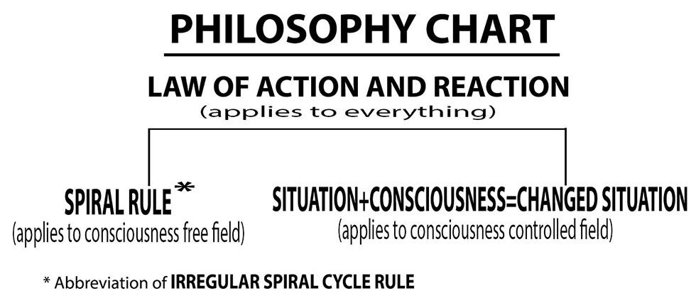 Philosophy Chart
