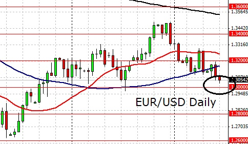 13100 eur usd forex