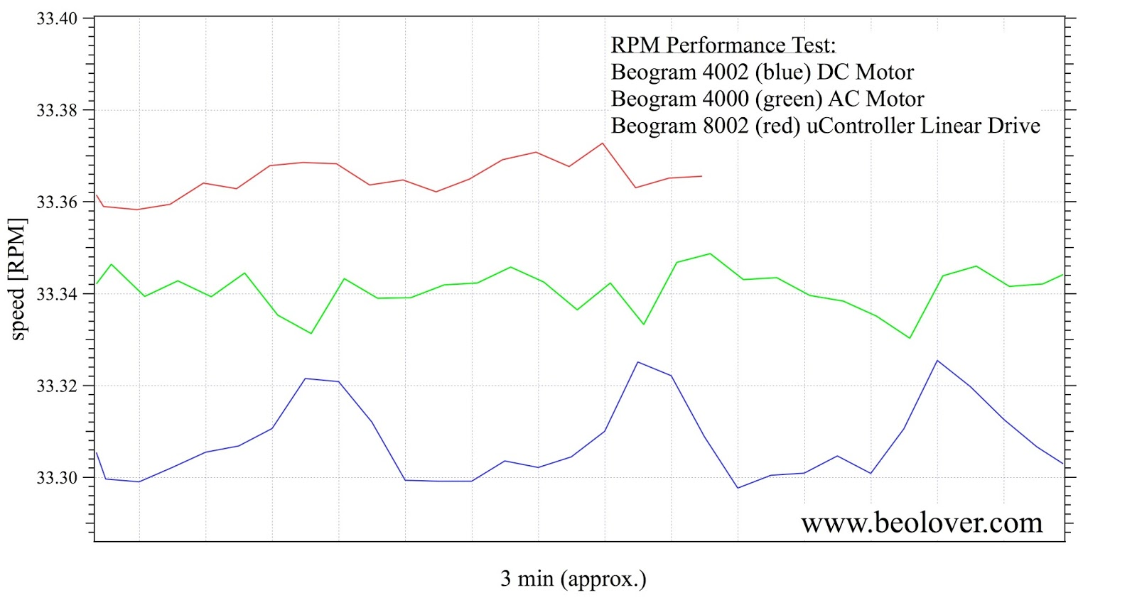beolover: Beogram 4000: RPM Performance Test