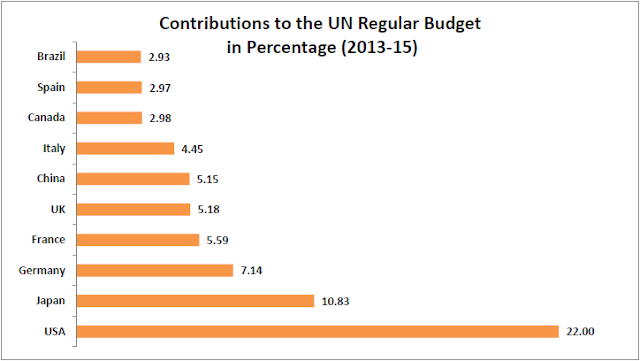 Image Attribute: Contribution to the UN regular budget in percentage (2013-15) / Source: Factly.in