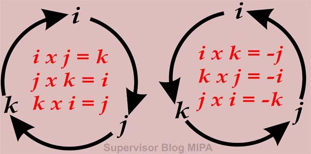 siklus perkalian silang untuk menentukan hasil dan arah perkalian silang (cross product) dua vektor komponen
