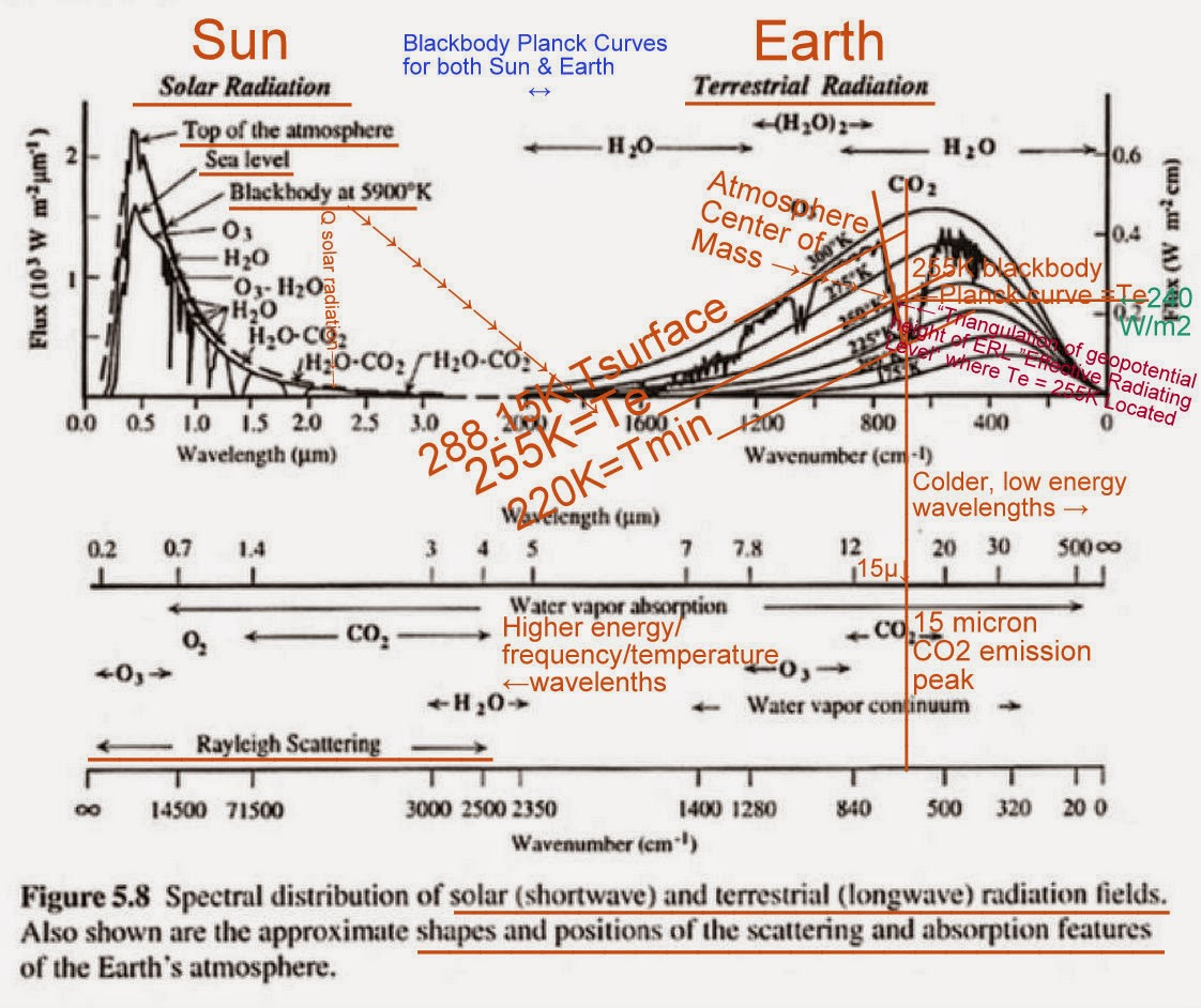 small resolution of the hockey schtick why man made global warming theory confuses the cause with the effect