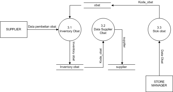 8 source code aplikasi contoh dfddad diagram alir data sistem c diagram level 1 proses 3 pendataan supplier ccuart Choice Image
