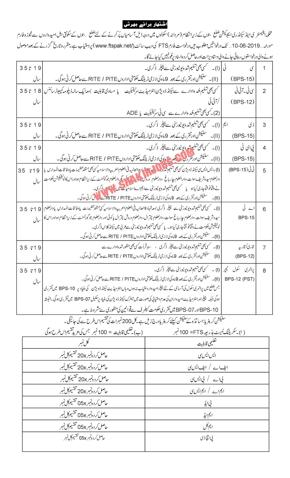 Directorate Of Elementary & Secondary Education KPK District Bannu Jobs 2019