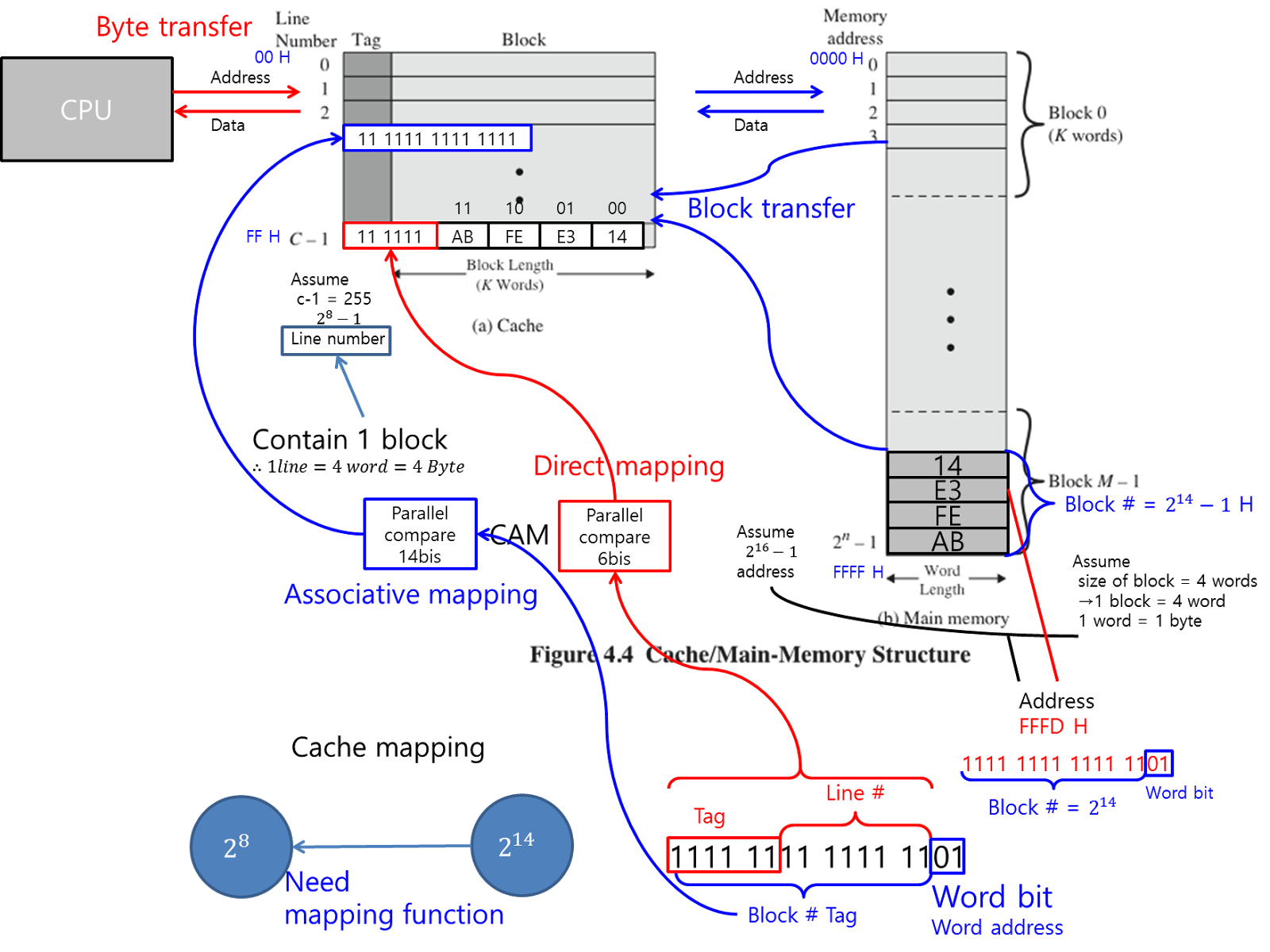 Memory Hierarchy Diagram 3 Speed Fan Wiring Akpil 39s Programming Story Computer Architecture Chap4