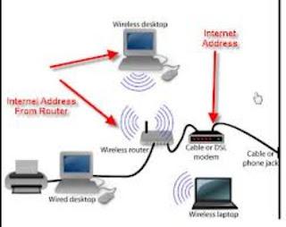 Pemahaman dan Manfaat IP Address Serta Kelas IP Address di Jaringan Computer