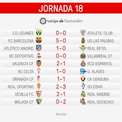 LaLiga Santander 2016/2017: Jornada 18