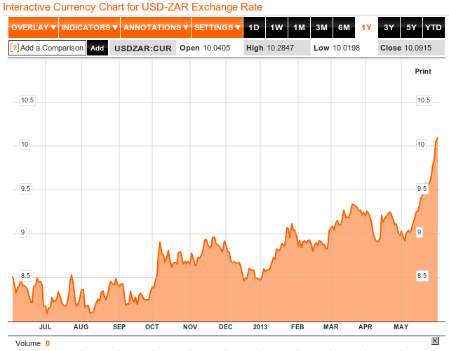 Bloomberg forex chart