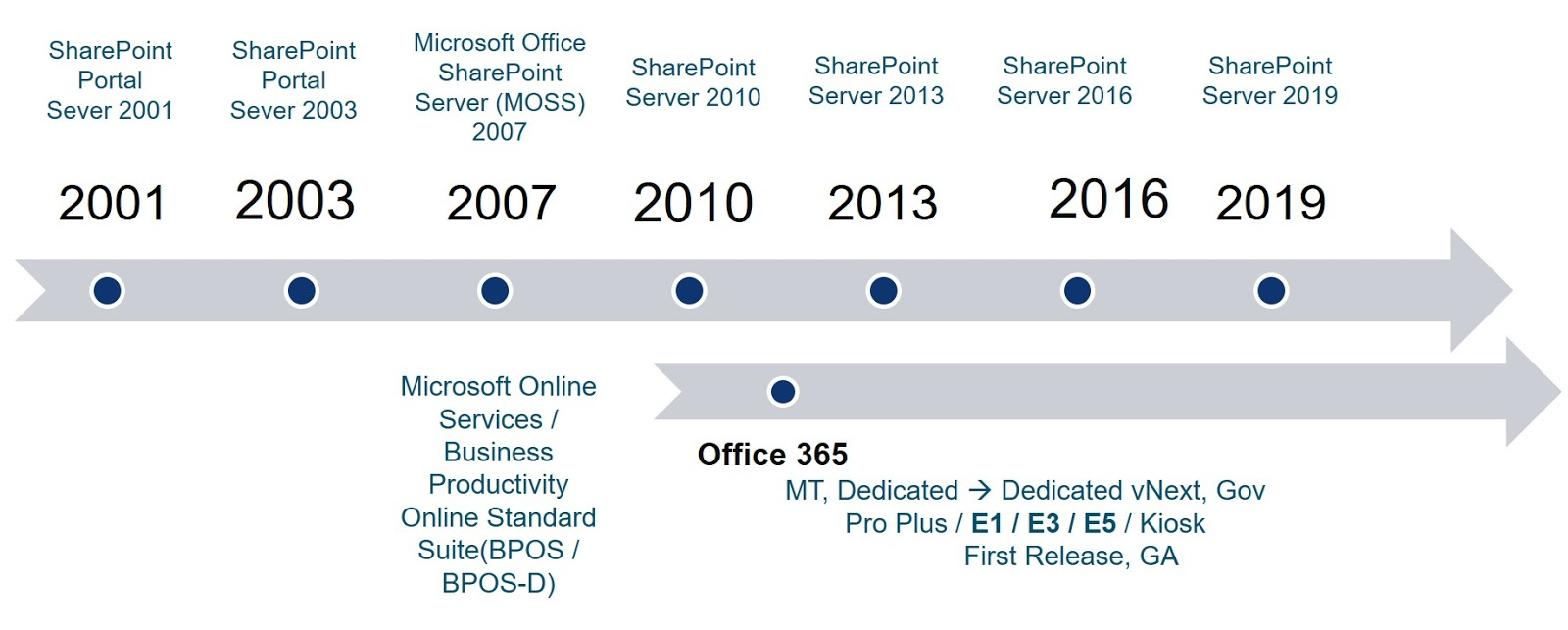 Office 365 & SharePoint Version History and Names | My Technology Space