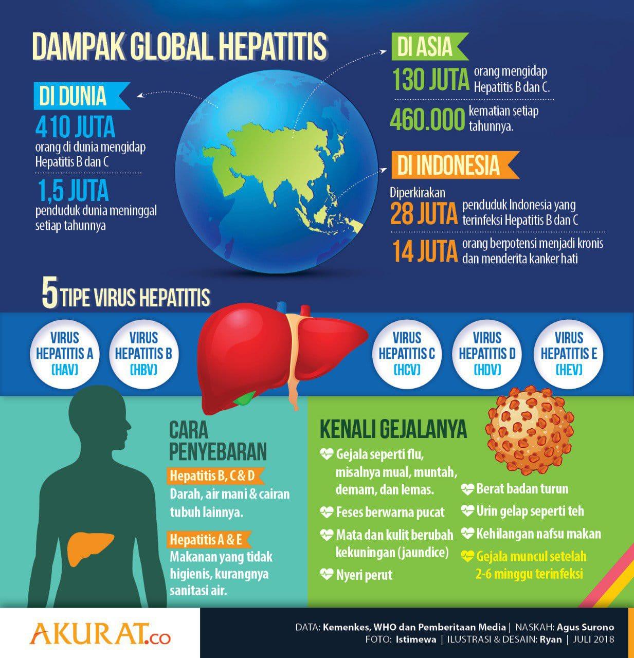 Hepatitis B Penyakit Menular Yang Membahayakan Jiwa Kita