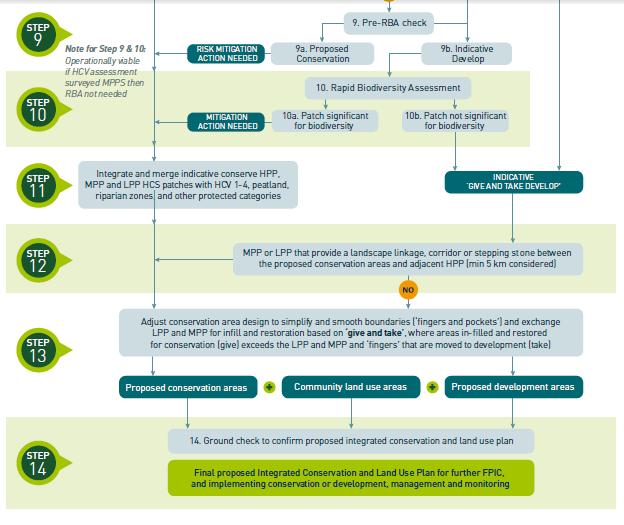Penggunaan Decision Tree atau Pohon Keputusan Dalam Mengoptimalkan Konservasi Hutan. Sumber Foto : Module I - HCS Approach Toolkit Versi 2.0