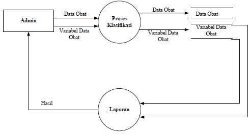 Sistem persediaan obat pada puskesmas menggunakan metode nave data flow diagram level 0 ccuart Gallery