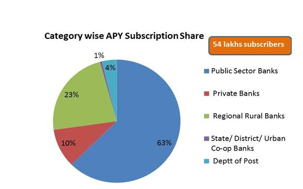 atal-pension-yojana-category-wise-subscription-paramnews-can-now-be-subscribed-digitally