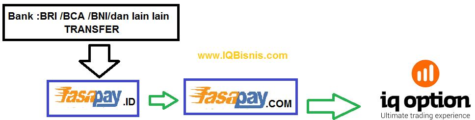 Cara Deposit di IQ Option Menggunakan Bank Transfer Lokal Virtual Account