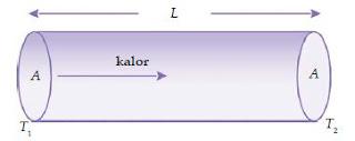 3 Cara Perpindahan Kalor atau Panas Baik Secara Konduksi, Konveksi dan Radiasi Disertai Rumus dan Tabelnya