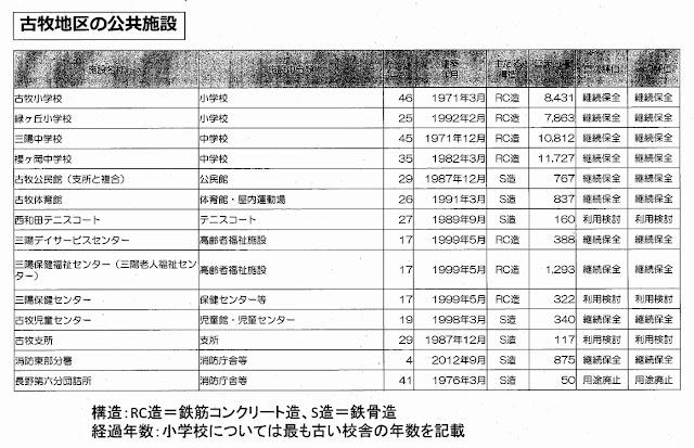 資料「古牧地区の公共施設」 長野市公共施設マネジメント推進課作成