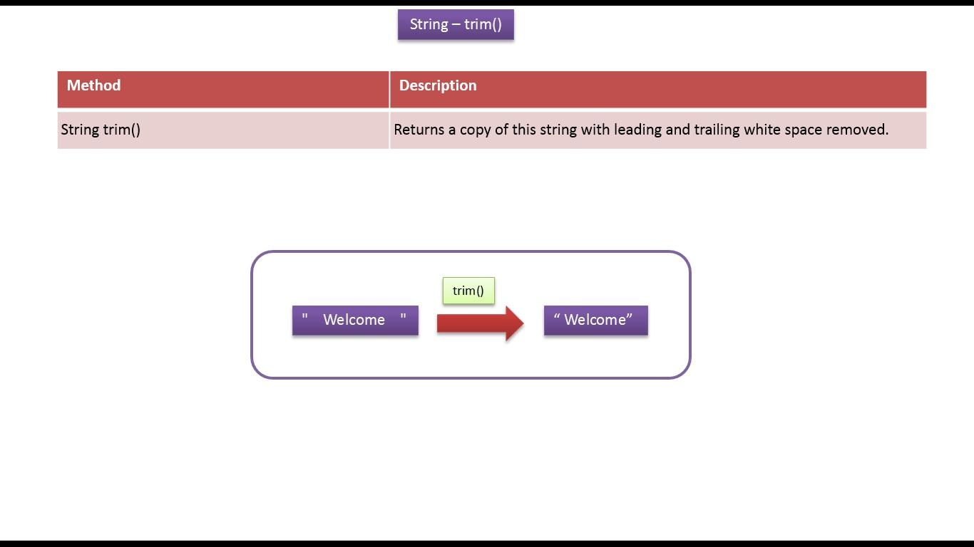 Java ee java tutorial java string trim method java tutorial java string trim method baditri Choice Image