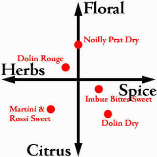 vermouth sweet dry herbal spice tasting matrix