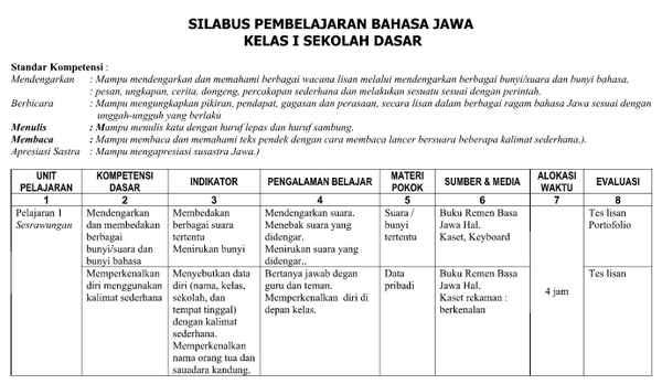 Download Silabus Bahasa Jawa SD/MI Kelas 1, 2, 3 ,4 , 5 ,6